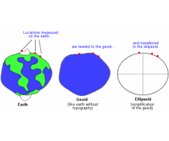 Geography : Chapter 1 :- The Earth in the Solar System -- Define Geoid, Asteroids, and Meteorites