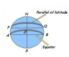 Geography : Chapter 2 :- Globe : Latitude and Longitude -- What are parallels of latitudes and merid