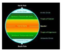 Geography : Chapter 2 :- Globe : Latitude and Longitude -- Why does the torrid zone receives the max